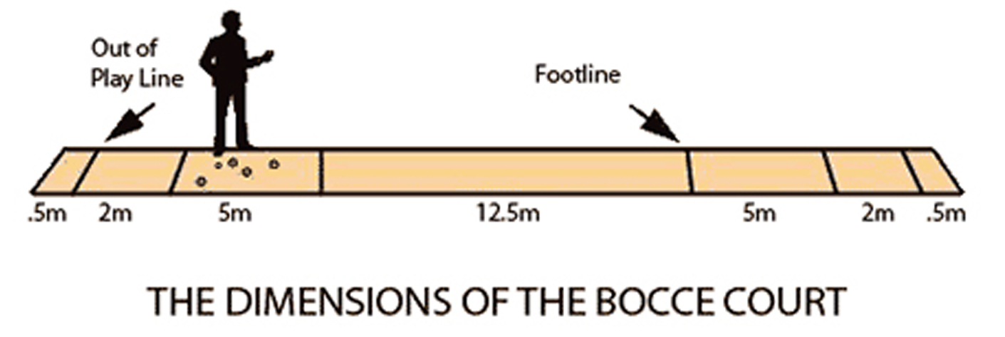 Traditional Bocce Overview bocce federation of south australia inc traditional bocce